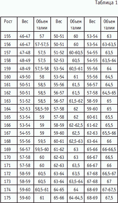 Тренировки На Скакалке Для Похудения Таблица. Прыжки на скакалке для похудения. Таблица против целлюлита, сколько сжигается калорий. Польза и вред, техника выполнения, результаты