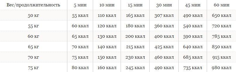 Таблица Прыжков На Скакалке Для Похудения.